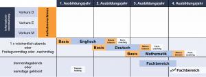 Diese Illustration zeigt die Kursstruktur und den modularen Aufbau von Lehre PLUS Matura.