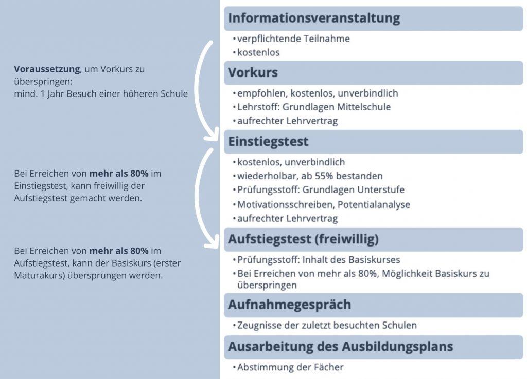 Infografik zeigt Ablauf des Aufnahmeverfahren der Lehre PLUS Matura.